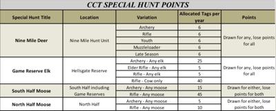 CTFW Chart on Special hunts.