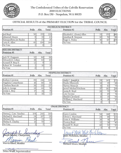 2019 CBC Primary Election Results