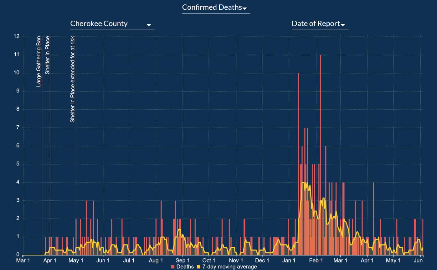 Cherokee deaths 6.4.png