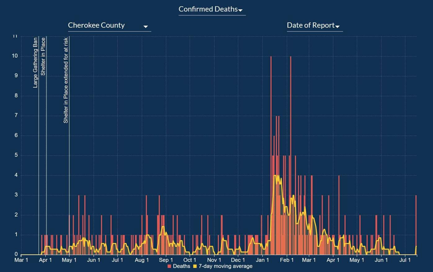 Cherokee deaths 7-16.JPG