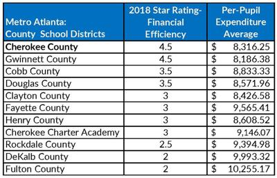 School district receives 4 5 stars in financial efficiency