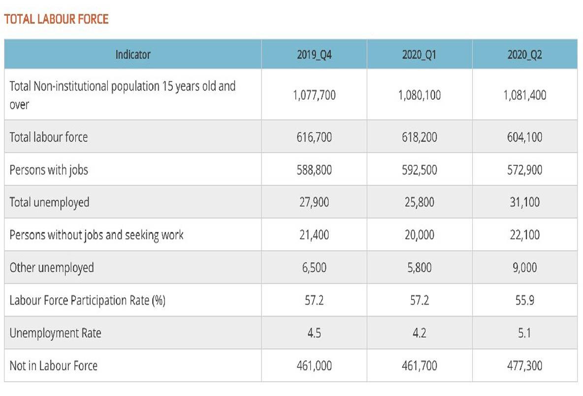 T&T's labour force