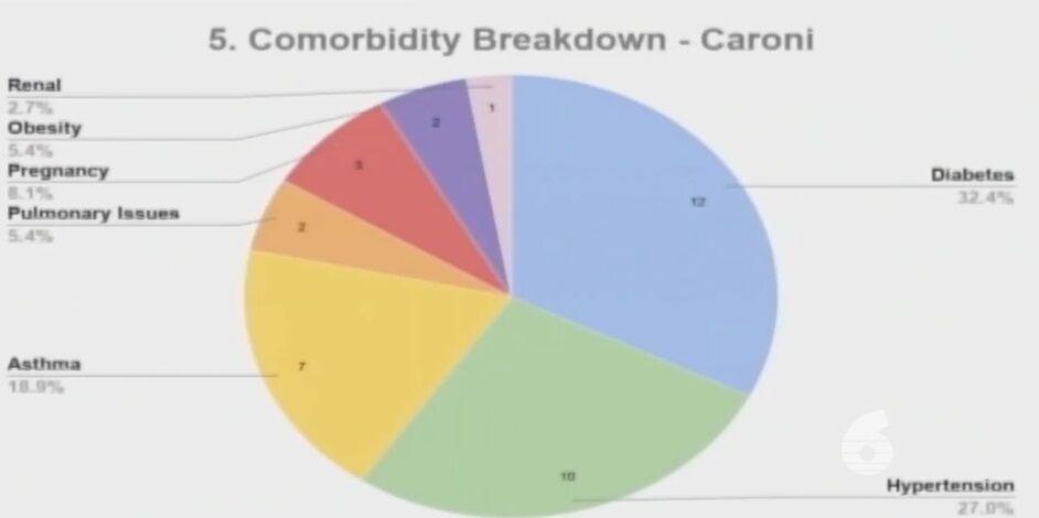 co-morbidities breakdown