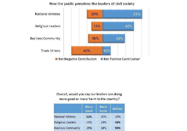 Nigel Henry poll