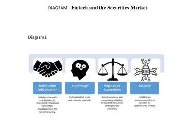 Fintech and the securities market