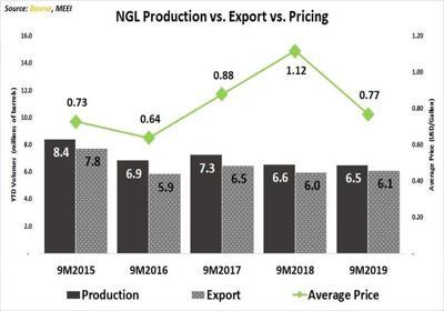 TTNGL earnings stumble