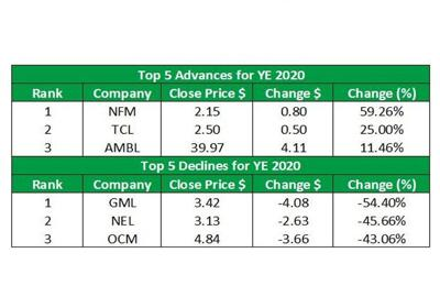 Closer look at T&T stock market in 2020