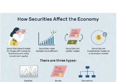 The importance of securities markets