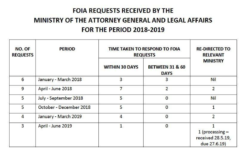 FOIA requests