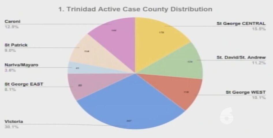 Covid county stats