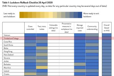 Lockdown rollback checklist - NEW