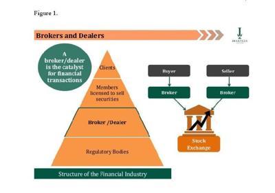 Role of  broker-dealers in T&T