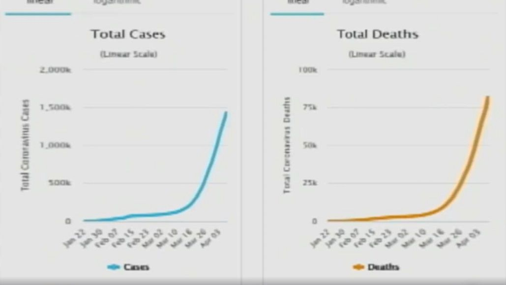 global cases/deaths