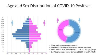 Covid-19 age and sex.jpg