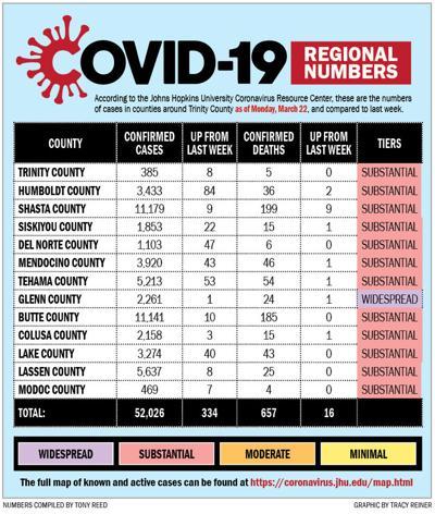 COVID-19 Regional Numbers