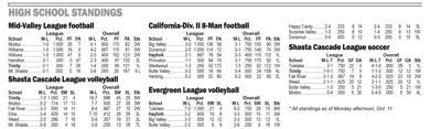 High School Sports Standings