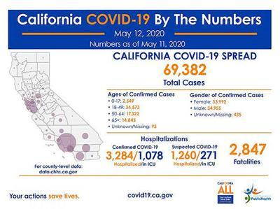 California COVID-19 spread