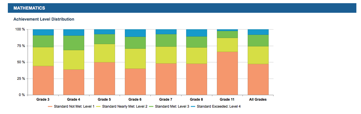 District detailed math scores.png