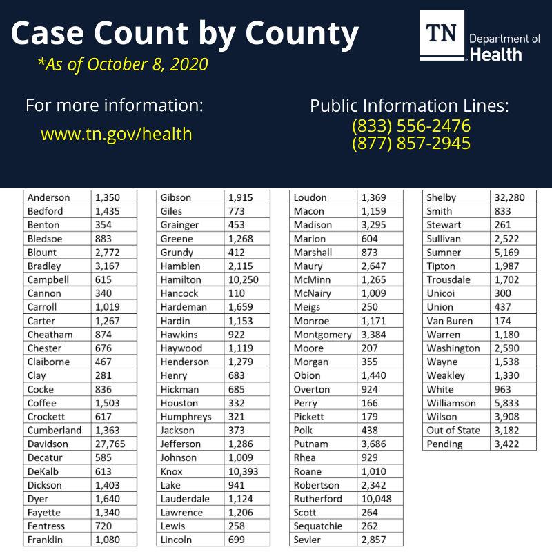 10-8 Case by County.jpg