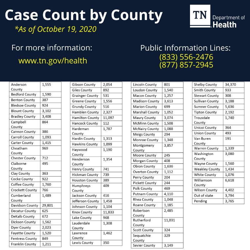 10-19 Case by County.jpg