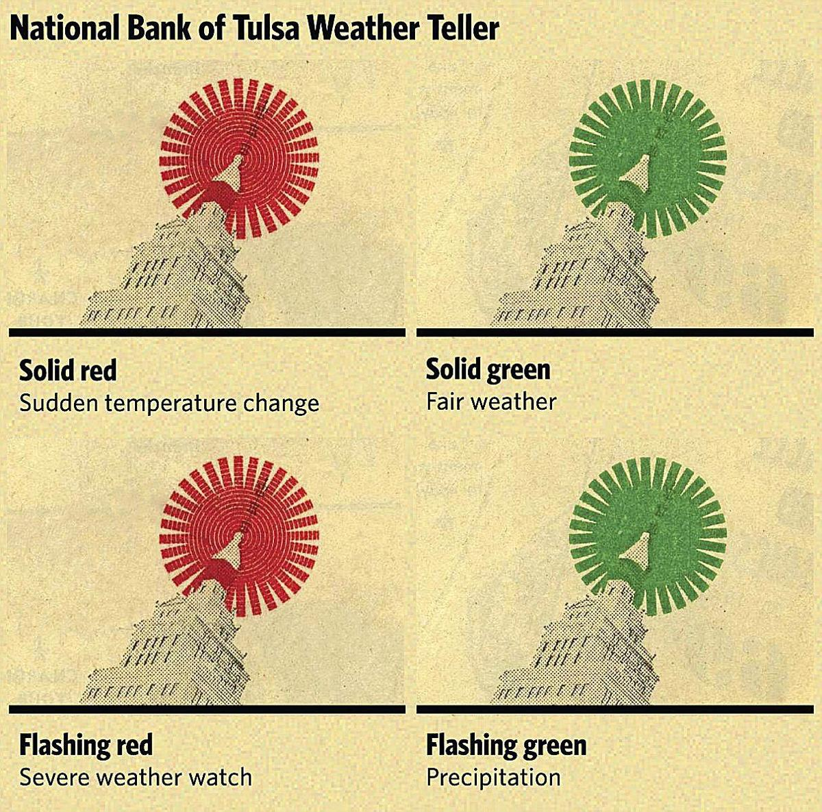 Throwback Tulsa Weather Teller Beamed Color Coded