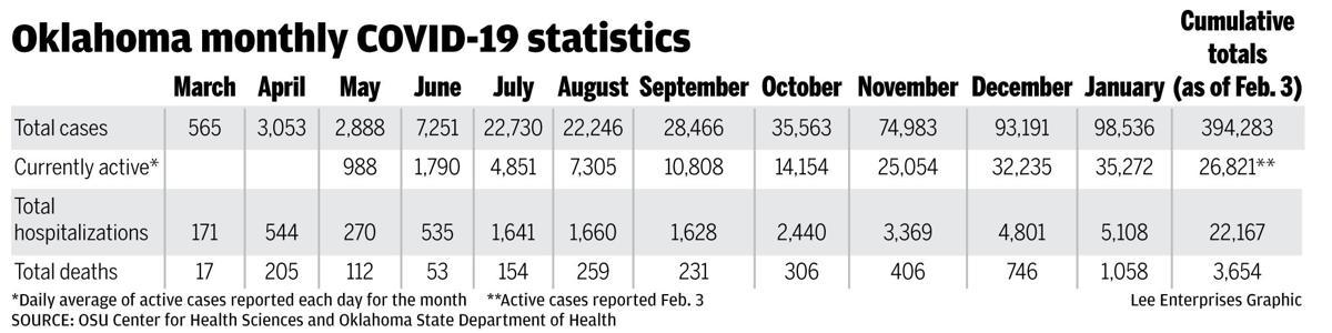 Oklahoma monthly COVID-19 statistics