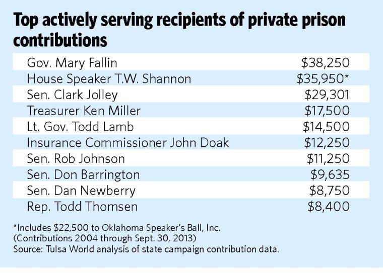 Private prisons give heavily to campaigns