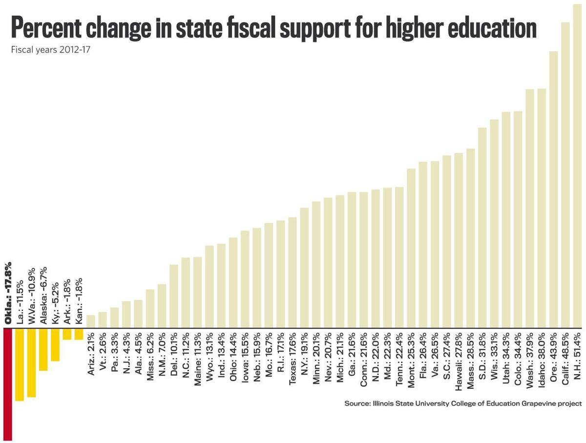 Study Finds Nearly 1 In 5 College >> Oklahoma Now Leads Nation In Cuts To Higher Education In Addition To