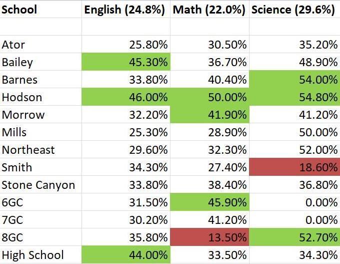 Owasso Public Schools stats