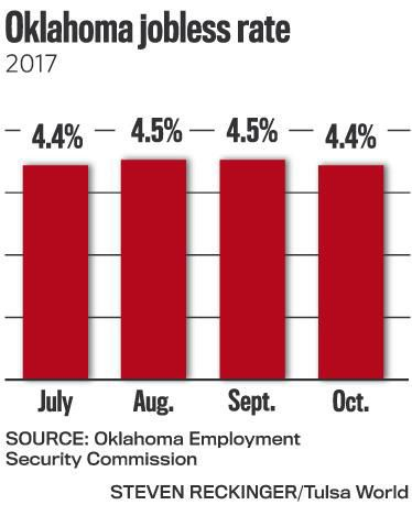 State of oklahoma employment security commission
