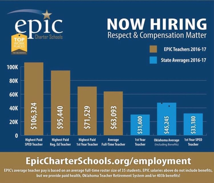EPIC charter school now recruiting teachers by boasting pay as high ...