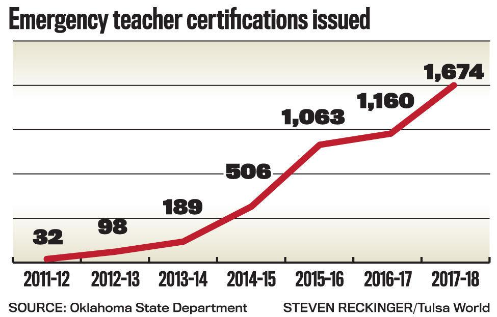 oklahoma relies on more underqualified teachers as state approves