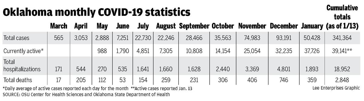 State monthly COVID statistics graphic