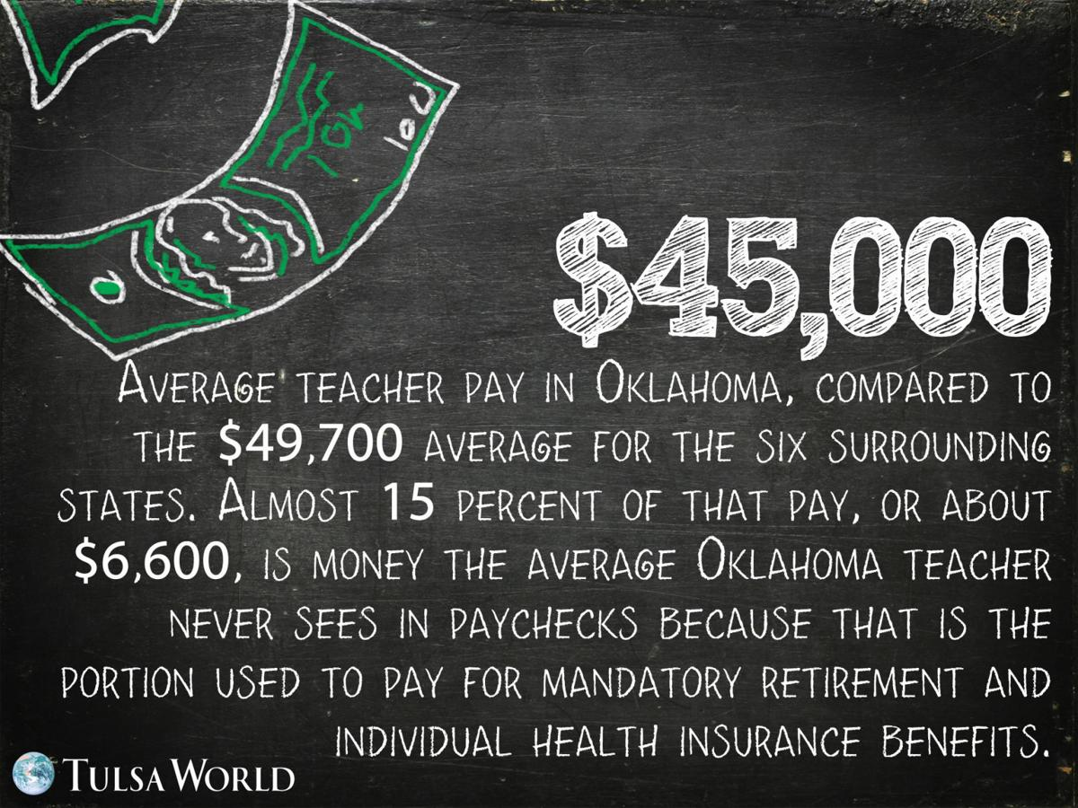 15 facts and stats you may not know about oklahoma teachers 15 facts and stats you may not know about oklahoma teachers slideshows tulsaworld 1betcityfo Images