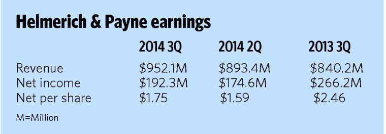 Income down but revenue up for H&P | | tulsaworld com