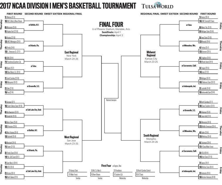 Printable 2017 NCAA Tournament bracket | | tulsaworld.com