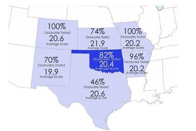 ACT regional comparison for 2016 graduating class