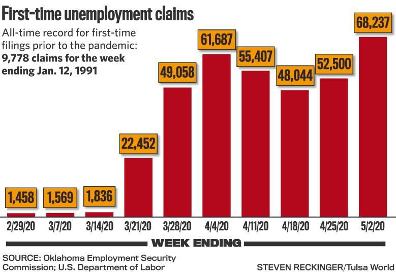 Oklahoma Unemployment Claims Soar To New Record High In Single Week Local News Tulsaworld Com