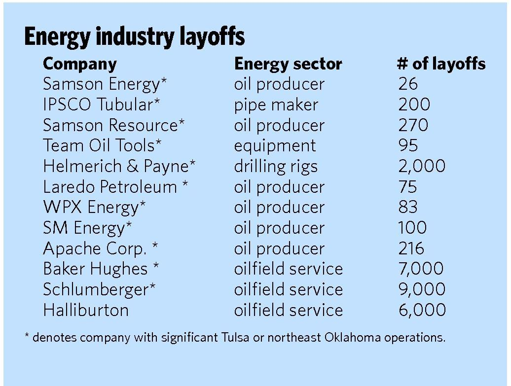 More Tulsa-area workers laid off due to low crude oil prices
