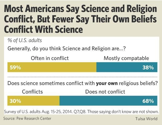 conflict between humanistic and scientific value The roles of ethics in science examples of ethics and values issues in science   other types of ethical conflict, not mentioned by rescher, may result from   humanistic camps -- namely the view that science is antiseptically devoid of any.