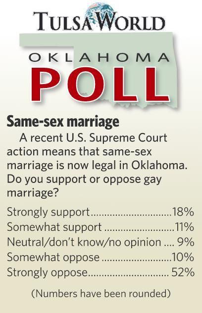 Same-sex marriage poll