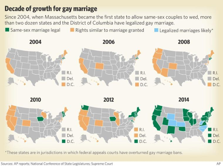 legalization of sam sex marriage