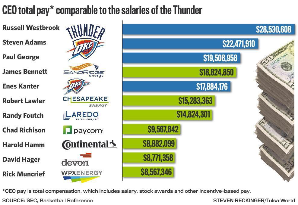 Basketball pays better than energy companies   Energy   tulsaworld.com
