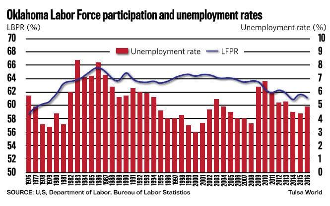 Oklahoma unemployment pay