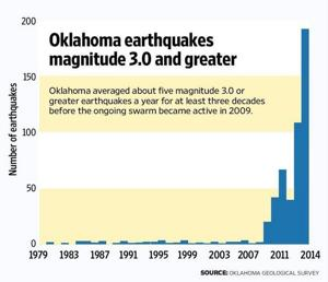 Oklahoma earthquake chart NewsOK