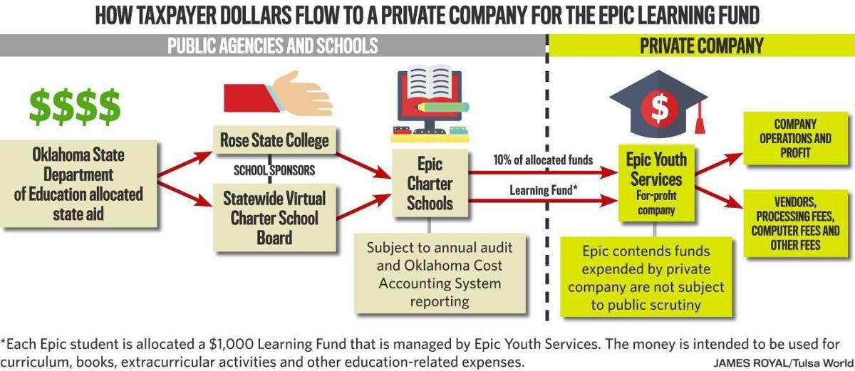 Oklahoma Statewide Virtual Charter School Board wants to weigh in on court case involving Epic