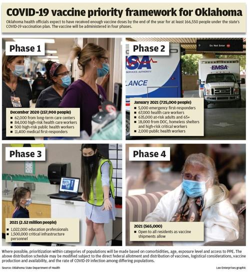Additional Priority Group To Get Covid 19 Vaccines Through Phase Two In Oklahoma State And Regional News Tulsaworld Com