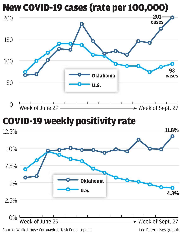 New COVID-19 cases (rate per 100,000)