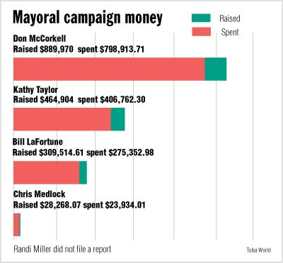 Campaign spending soars