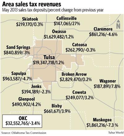 tulsa sales tax revenue falls short of projections again